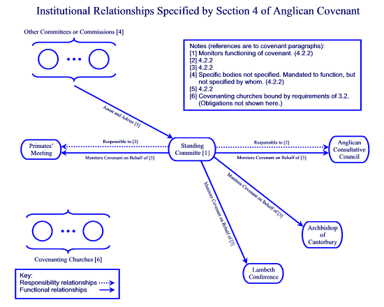 Institutional Relationships Specified by Section 4 of the Anglican Covenant