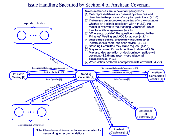 Issue Handling Specified by Section 4 of Anglican Covenant