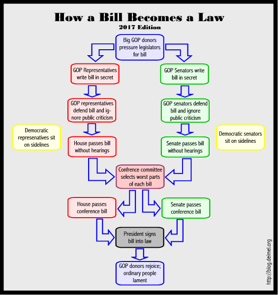 How a Bill Becomes a Law: 2017 Edition